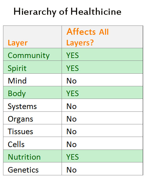 HierarchyLayersAffect
