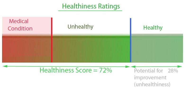 HealthinessDetail-n