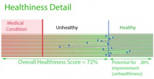HealthinessDetail-s