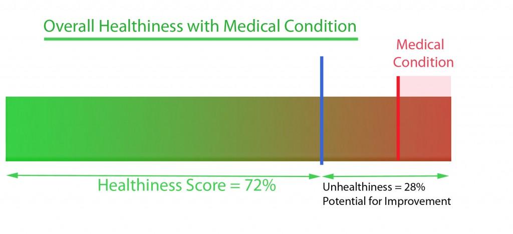 OverallHealthiness-MedicalCondition