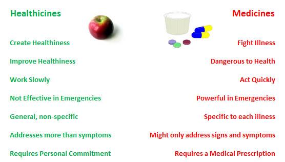 HealthicinesvsMedicines