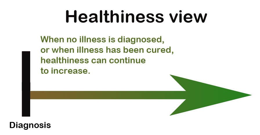 HealthinessView