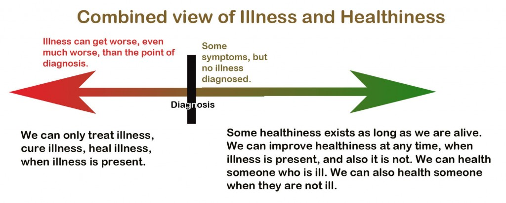 Illness-healthiness-View