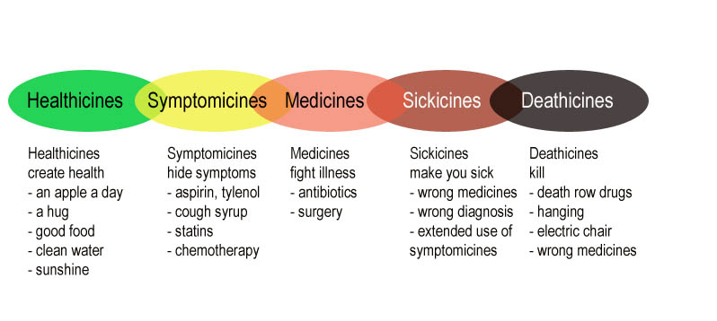 HealthicinestoDeathicines