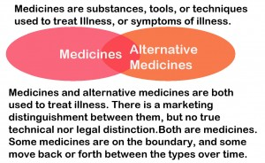 MedicinesAlternativeMedicines