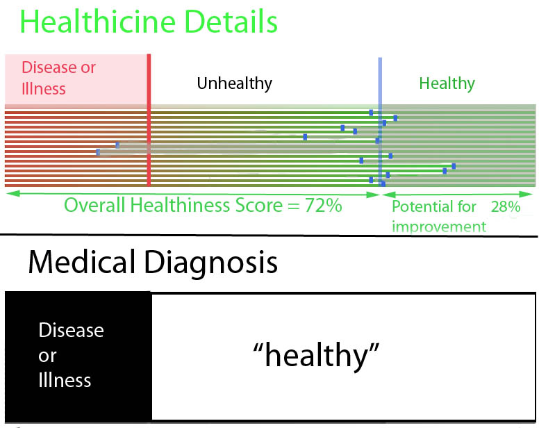 HealthinessDetail-Diagnosis