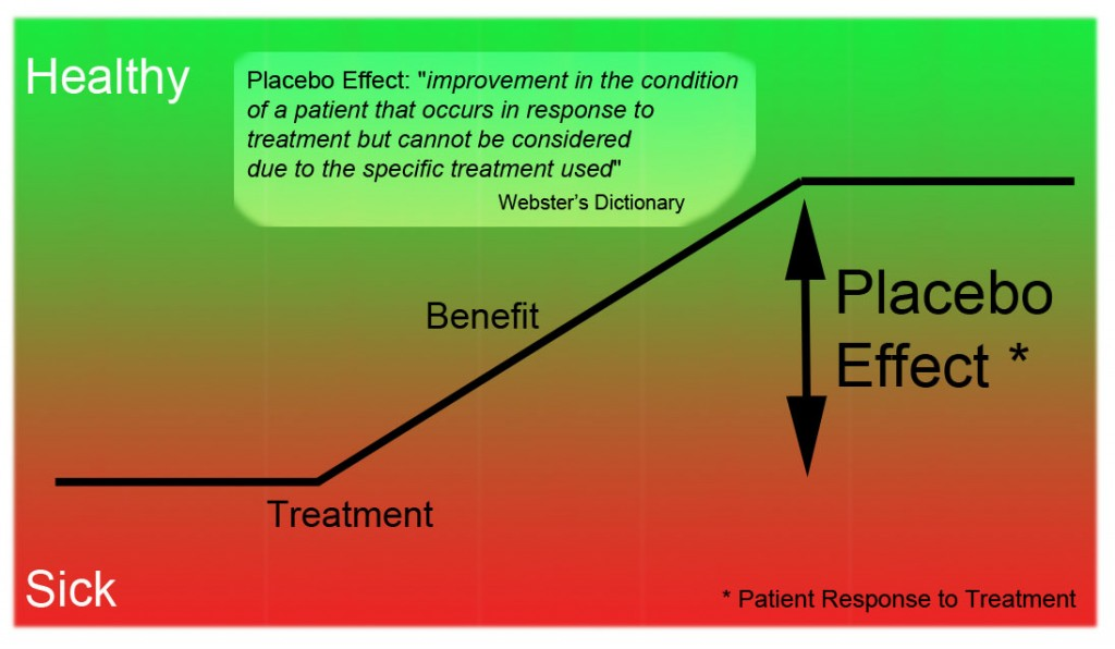 an introduction to the analysis of the placebo effect The placebo effect doctors and psychologists in the 19th century believed that the placebo effect is shown to be twice as powerful as they expected a placebo has a broader meaning then what most people think, the placebo effect includes any improvements in a patient not specifically due to a particular due to a particular.