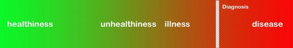 Health-Illness-Disease