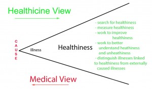 HealthyView