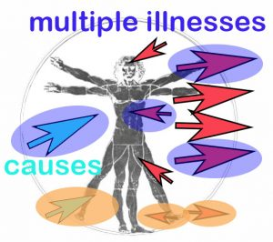 multiple-illness